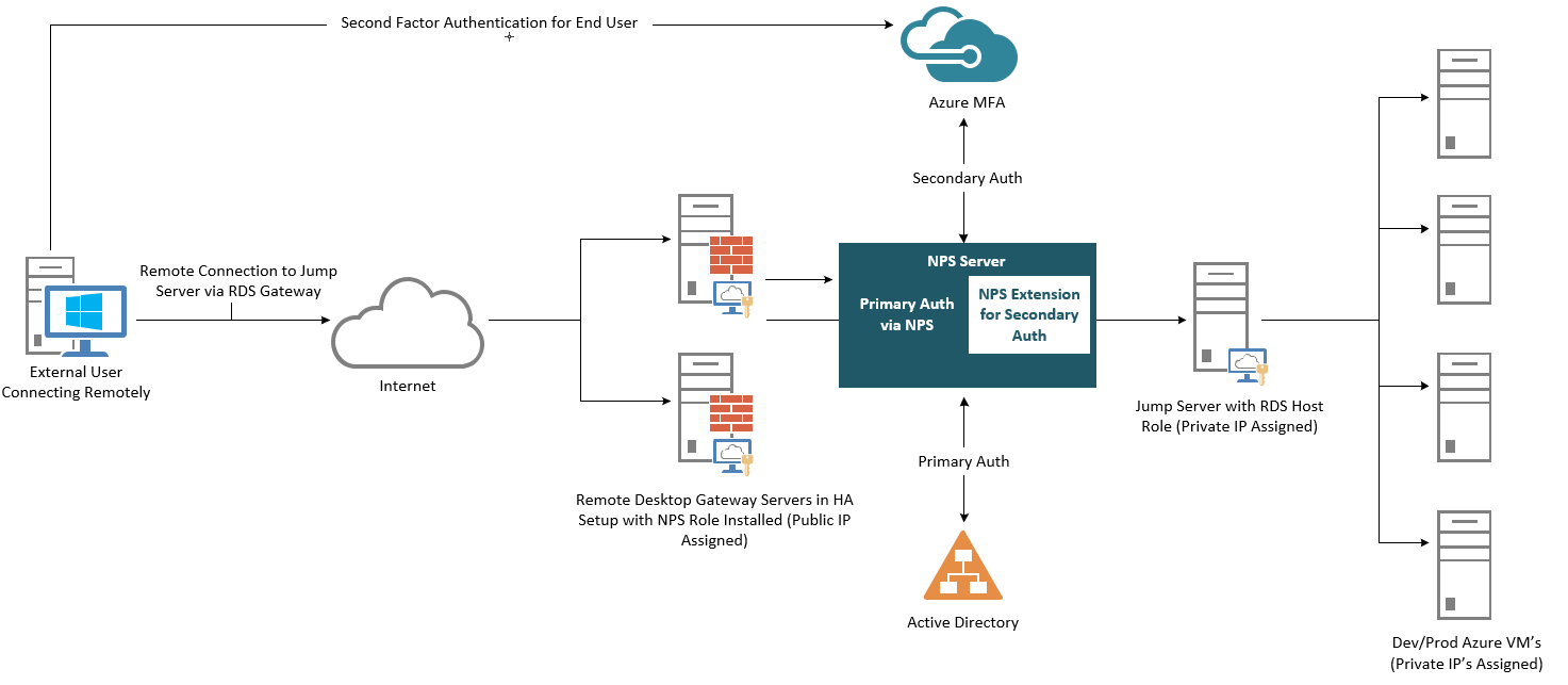 Using Azure Multi-Factor Authentication (MFA) to Secure