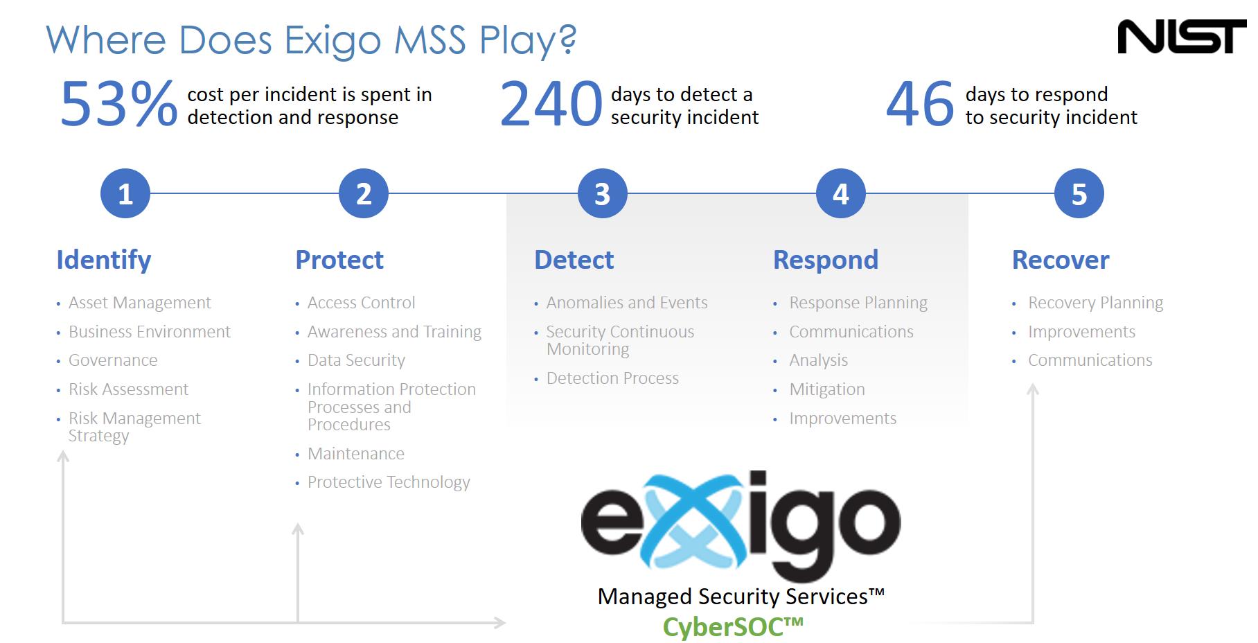 Exigo CyberSoc for Small & Midsize Companies